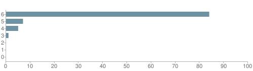 Chart?cht=bhs&chs=500x140&chbh=10&chco=6f92a3&chxt=x,y&chd=t:84,7,5,1,0,0,0&chm=t+84%,333333,0,0,10|t+7%,333333,0,1,10|t+5%,333333,0,2,10|t+1%,333333,0,3,10|t+0%,333333,0,4,10|t+0%,333333,0,5,10|t+0%,333333,0,6,10&chxl=1:|other|indian|hawaiian|asian|hispanic|black|white